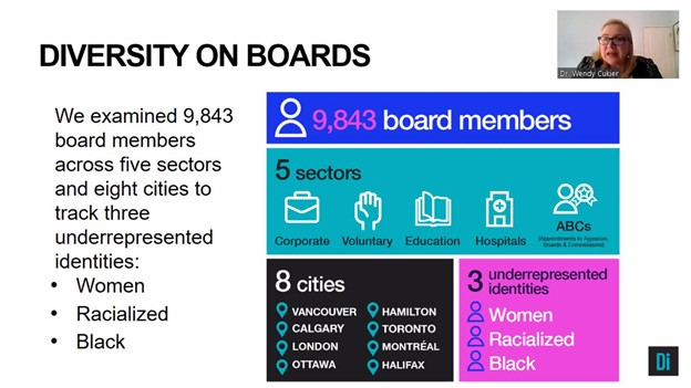 "A screenshot of Dr. Cukier speaking and a Powerpoint slide titled ""Diversity on Boards"" reading:   We examined 9,843 board members across five sectors and eight cities to track three underrepresented identities: ●	Women ●	Racialized ●	Black  It also shows a table that reads:  9,843 board members. 5 sectors: Corporate, Voluntary, Education, Hospitals, ABCs (Appointments to Agencies, Boards and Commissions). 8 cities: Vancouver, Hamilton, Calgary, Toronto, London, Montreal, Ottawa and Halifax. 3 underrepresented identities: Women, Racialized and Black"